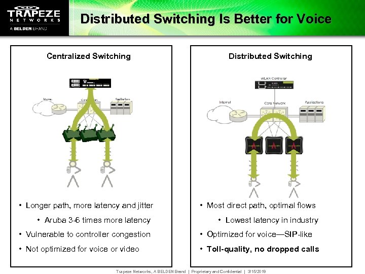Distributed Switching Is Better for Voice Centralized Switching • Longer path, more latency and