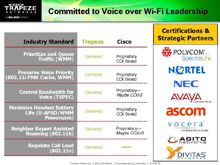Committed to Voice over Wi-Fi Leadership Industry Standard Trapeze Prioritize and Queue Traffic (WMM)