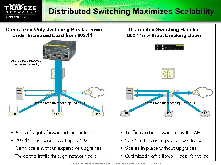 Distributed Switching Maximizes Scalability Centralized-Only Switching Breaks Down Under Increased Load from 802. 11