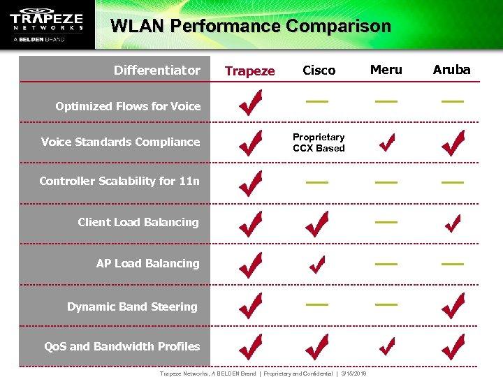 WLAN Performance Comparison Differentiator Trapeze Cisco Optimized Flows for Voice Standards Compliance Proprietary CCX