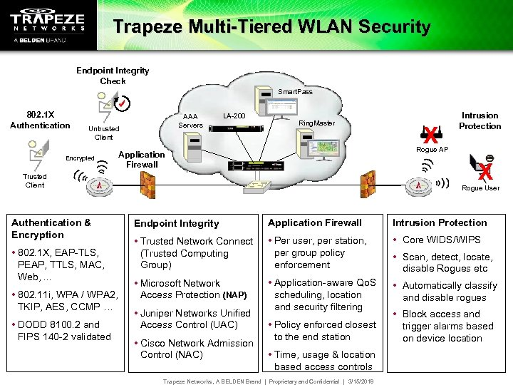 Trapeze Multi-Tiered WLAN Security Endpoint Integrity Check Smart. Pass 802. 1 X Authentication AAA