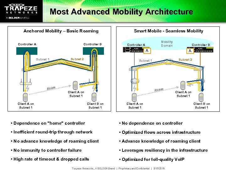 Most Advanced Mobility Architecture Anchored Mobility – Basic Roaming Controller A Controller B Smart