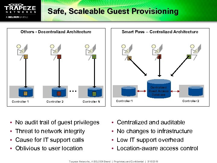 Safe, Scaleable Guest Provisioning Others - Decentralized Architecture Smart Pass – Centralized Architecture Centralized