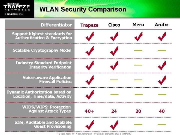 WLAN Security Comparison Differentiator Trapeze Cisco Meru Aruba 40+ 24 20 40 Support highest
