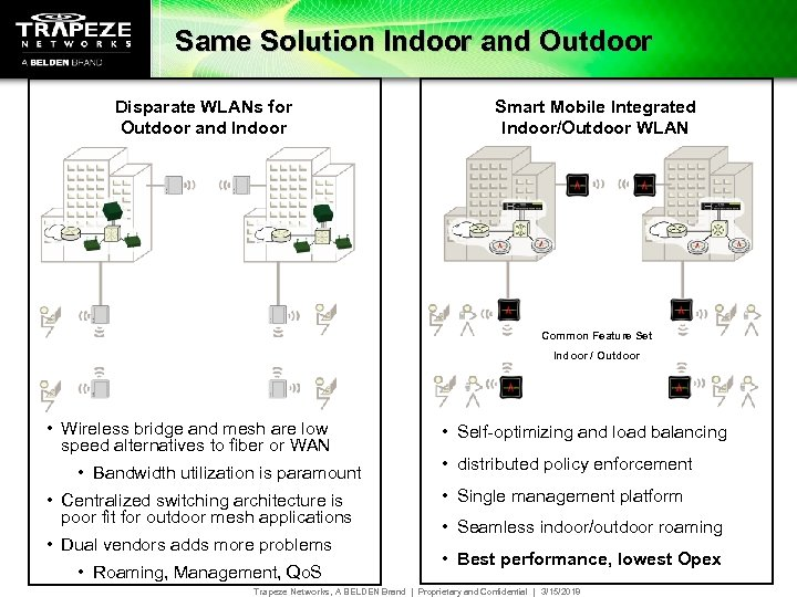 Same Solution Indoor and Outdoor Disparate WLANs for Outdoor and Indoor Smart Mobile Integrated