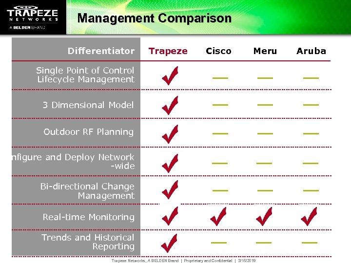 Management Comparison Differentiator Trapeze Cisco Meru Single Point of Control Lifecycle Management 3 Dimensional
