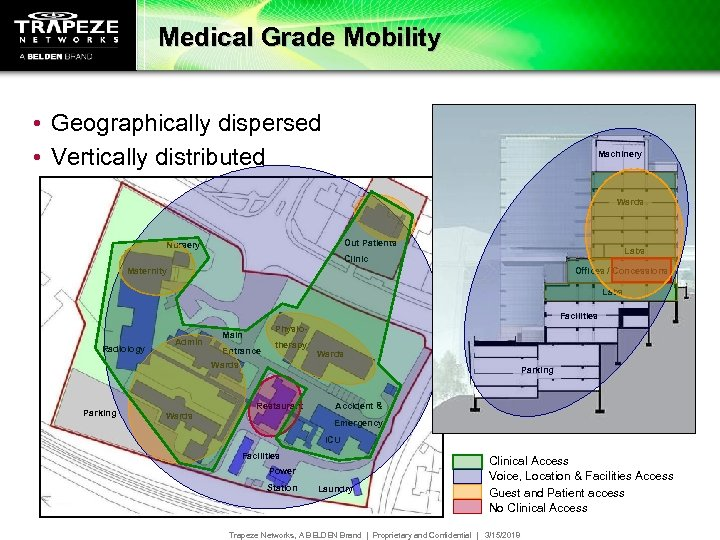 Medical Grade Mobility • Geographically dispersed • Vertically distributed Machinery Wards Out Patients Nursery
