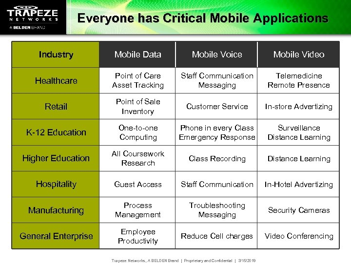 Everyone has Critical Mobile Applications Industry Mobile Data Mobile Voice Mobile Video Healthcare Point
