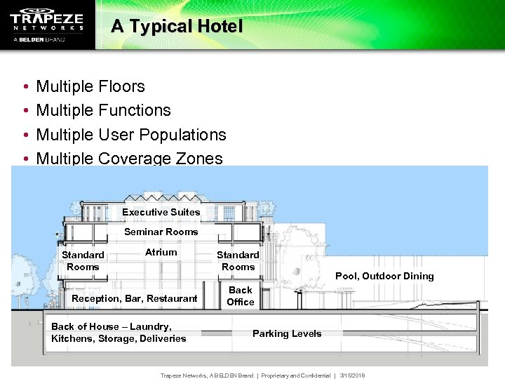 A Typical Hotel • • • Multiple Floors Multiple Functions Multiple User Populations Multiple