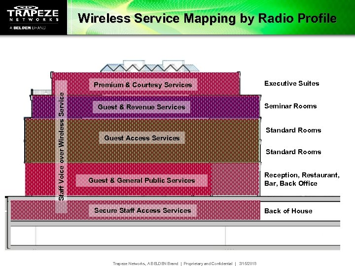 Wireless Service Mapping by Radio Profile Staff Voice over Wireless Service Premium & Courtesy