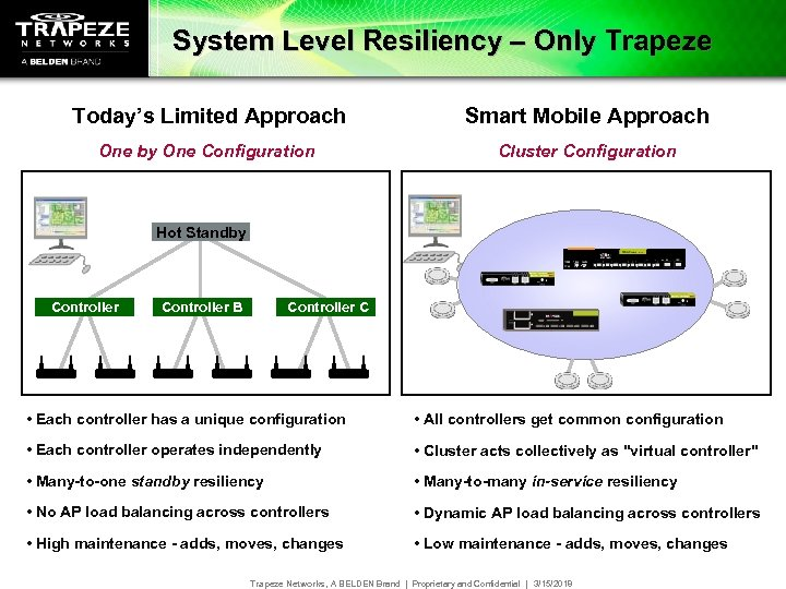 System Level Resiliency – Only Trapeze Today's Limited Approach Smart Mobile Approach One by