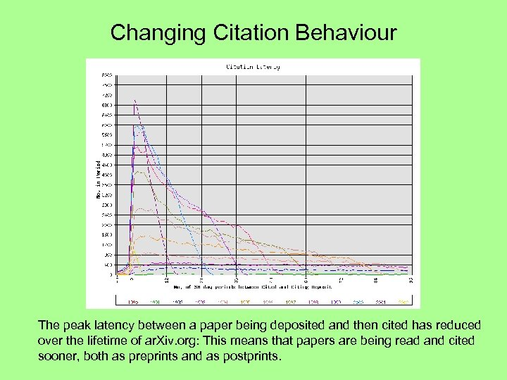 Changing Citation Behaviour The peak latency between a paper being deposited and then cited