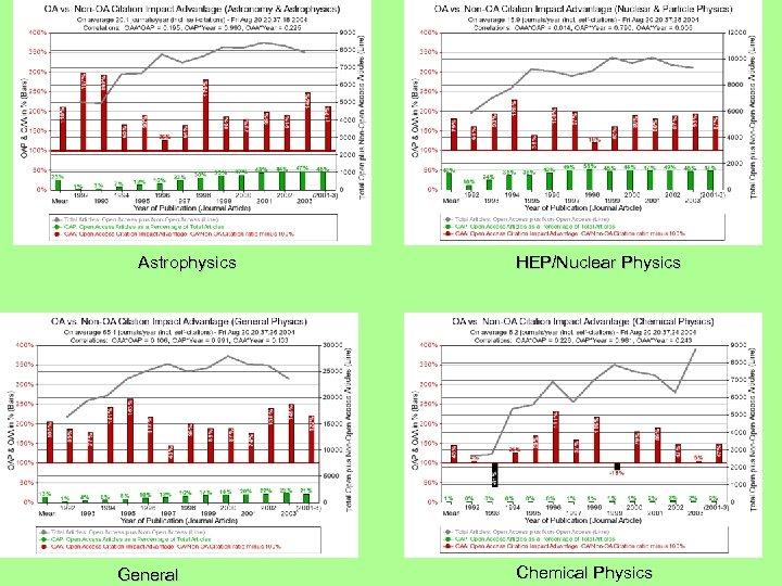 Astrophysics General HEP/Nuclear Physics Chemical Physics