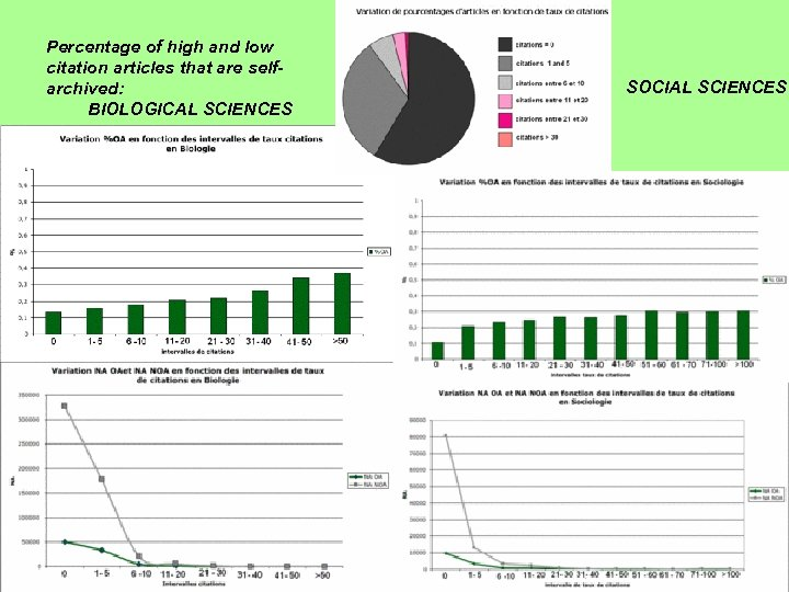 Percentage of high and low citation articles that are selfarchived: BIOLOGICAL SCIENCES SOCIAL SCIENCES