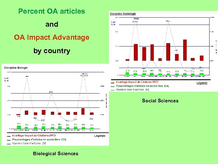 Percent OA articles and OA Impact Advantage by country Social Sciences Biological Sciences