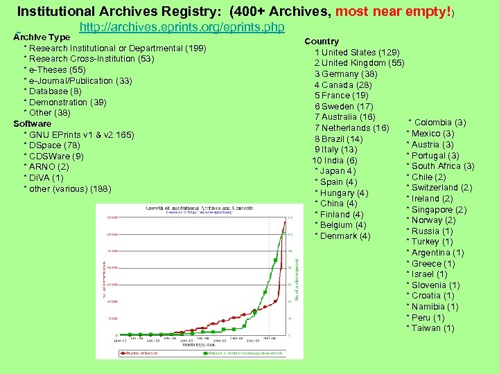 Institutional Archives Registry: (400+ Archives, most near empty!) http: //archives. eprints. org/eprints. php Archive