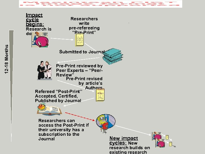 """Impact cycle begins: 12 -18 Months Research is done Researchers write pre-refereeing """"Pre-Print"""" Submitted"""