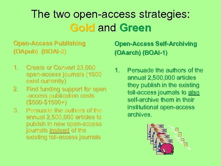 The two open-access strategies: Gold and Green Open-Access Publishing (OApub) (BOAI-2) Open-Access Self-Archiving (OAarch)