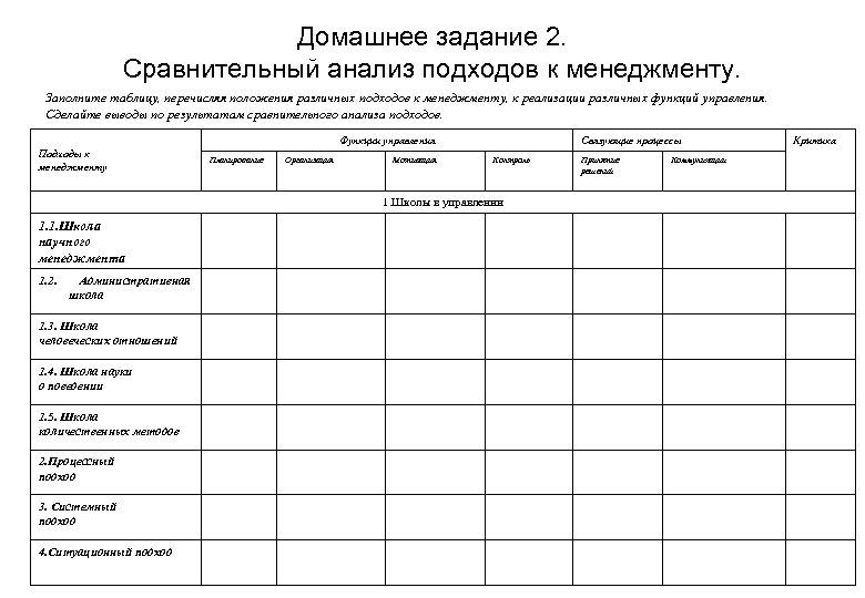 Домашнее задание 2. Сравнительный анализ подходов к менеджменту. Заполните таблицу, перечисляя положения различных подходов