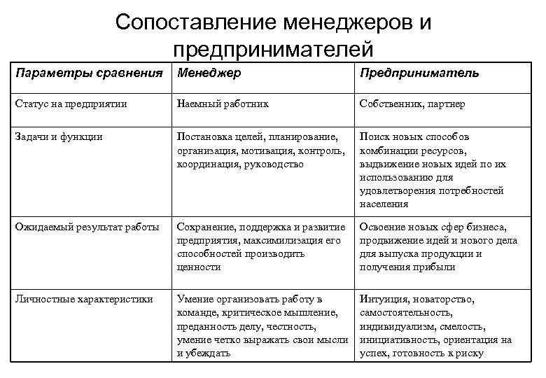 Сопоставление менеджеров и предпринимателей Параметры сравнения Менеджер Предприниматель Статус на предприятии Наемный работник Собственник,