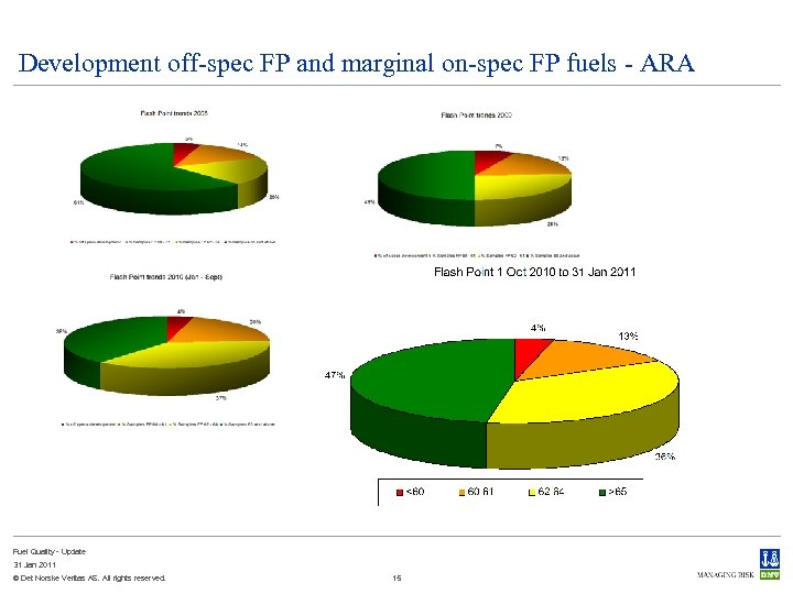 Development off-spec FP and marginal on-spec FP fuels - ARA Fuel Quality - Update