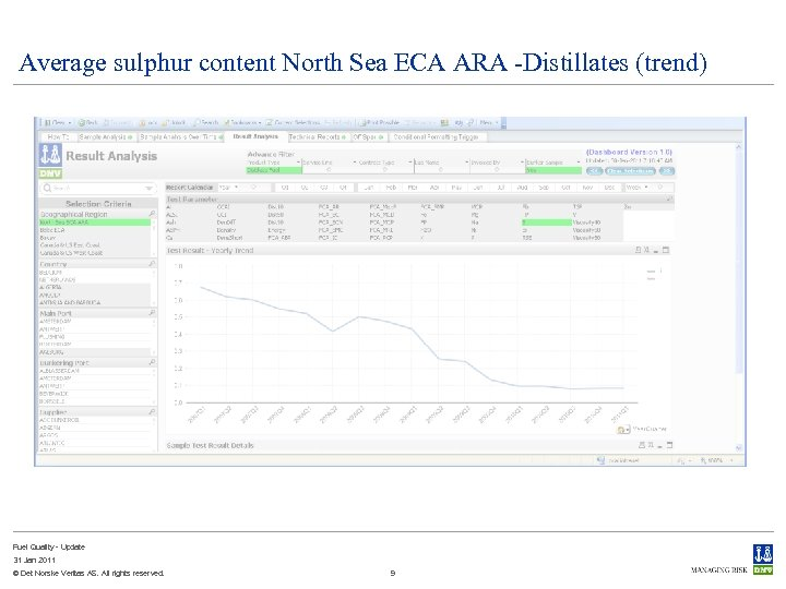 Average sulphur content North Sea ECA ARA -Distillates (trend) Fuel Quality - Update 31
