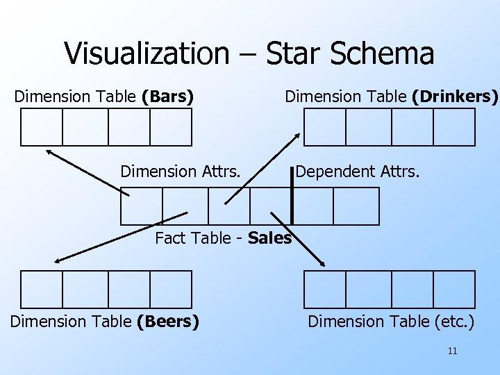 Visualization – Star Schema Dimension Table (Bars) Dimension Table (Drinkers) Dimension Attrs. Dependent Attrs.