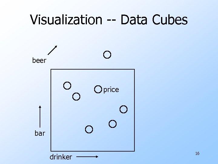 Visualization -- Data Cubes beer price bar drinker 16