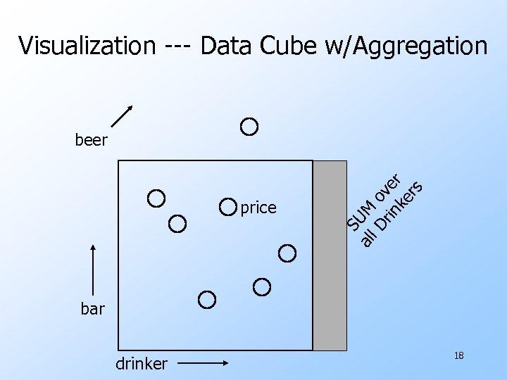 Visualization --- Data Cube w/Aggregation al SU price l. D Mo rin ve ke