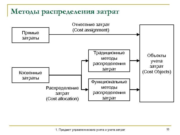 Методы распределения затрат Прямые затраты Отнесение затрат (Cost assignment) Традиционные методы распределения затрат Косвенные