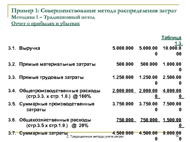 Пример 1: Совершенствование метода распределения затрат Методика 1 – Традиционный метод Отчет о прибылях