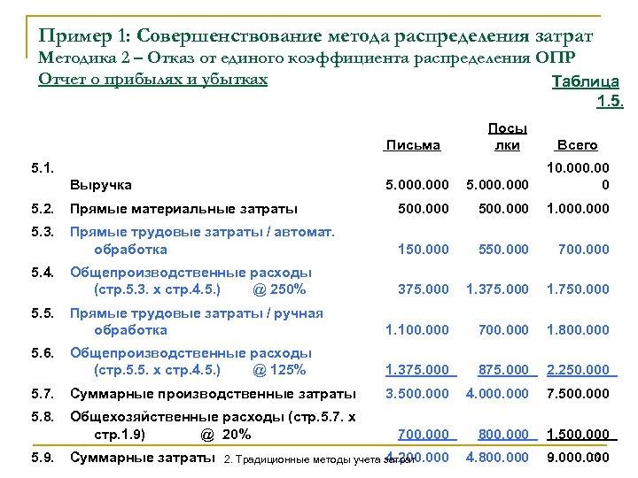 Пример 1: Совершенствование метода распределения затрат Методика 2 – Отказ от единого коэффициента распределения