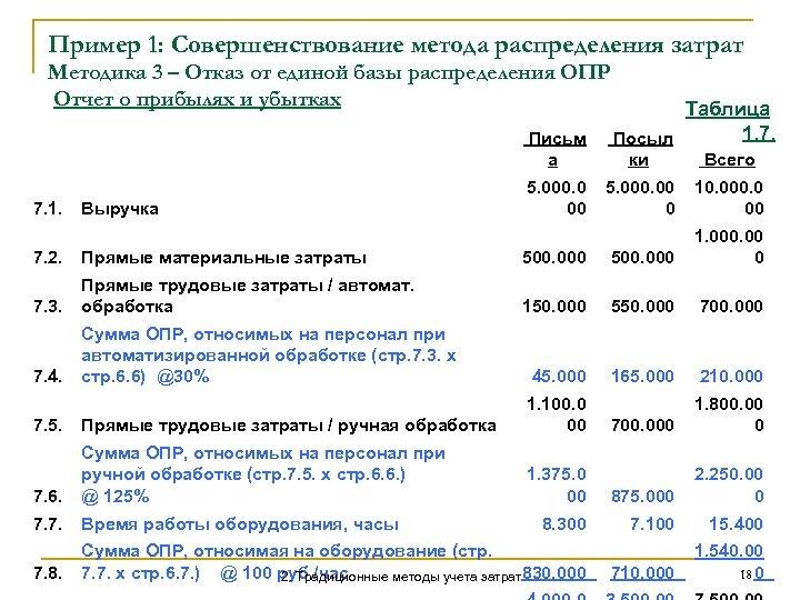 Пример 1: Совершенствование метода распределения затрат Методика 3 – Отказ от единой базы распределения