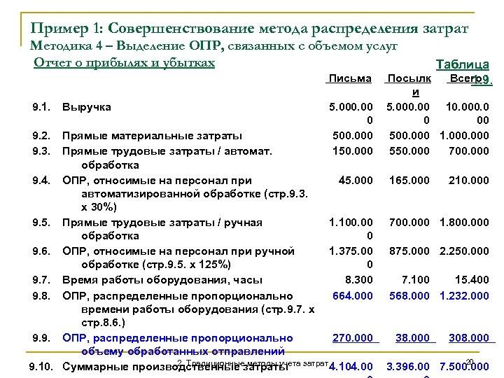 Пример 1: Совершенствование метода распределения затрат Методика 4 – Выделение ОПР, связанных с объемом