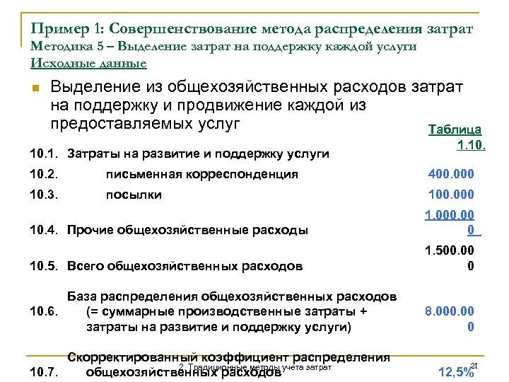 Пример 1: Совершенствование метода распределения затрат Методика 5 – Выделение затрат на поддержку каждой