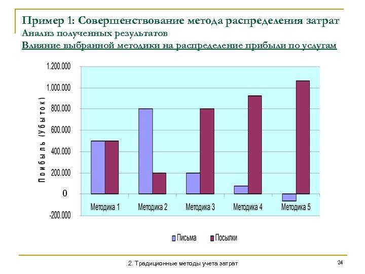 Пример 1: Совершенствование метода распределения затрат Анализ полученных результатов Влияние выбранной методики на распределение