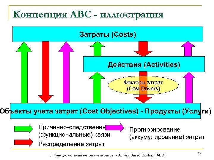 Концепция АВС - иллюстрация Затраты (Costs) Действия (Activities) Факторы затрат (Cost Drivers) Объекты учета
