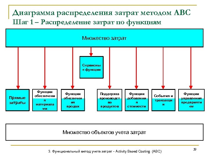 Диаграмма распределения затрат методом АВС Шаг 1 – Распределение затрат по функциям Множество затрат