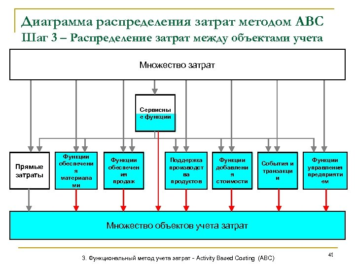 Диаграмма распределения затрат методом АВС Шаг 3 – Распределение затрат между объектами учета Множество