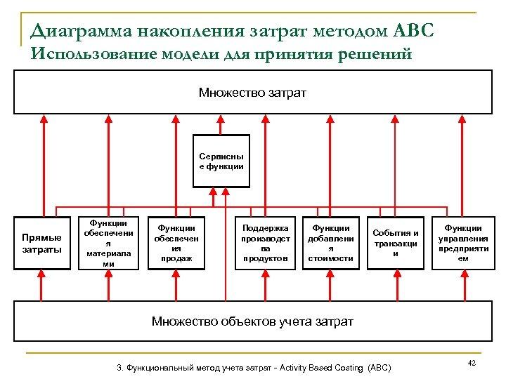 Диаграмма накопления затрат методом АВС Использование модели для принятия решений Множество затрат Сервисны е