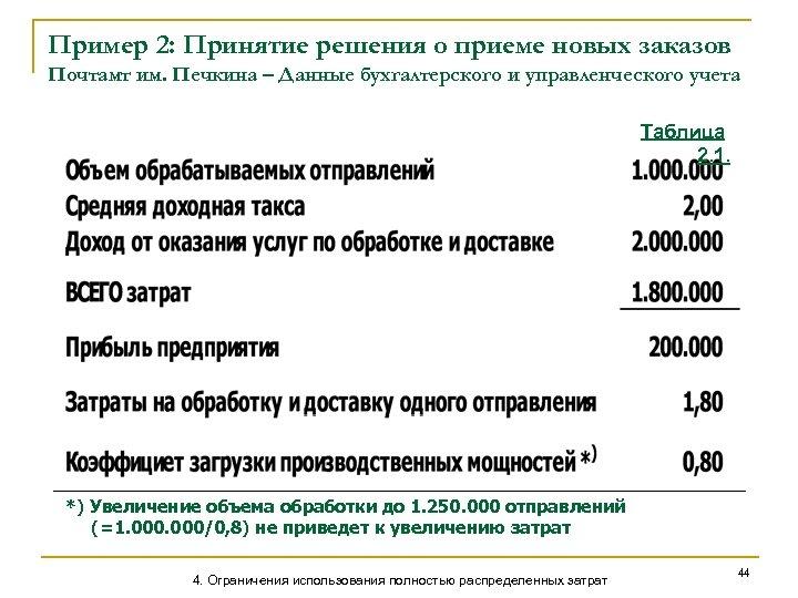 Пример 2: Принятие решения о приеме новых заказов Почтамт им. Печкина – Данные бухгалтерского