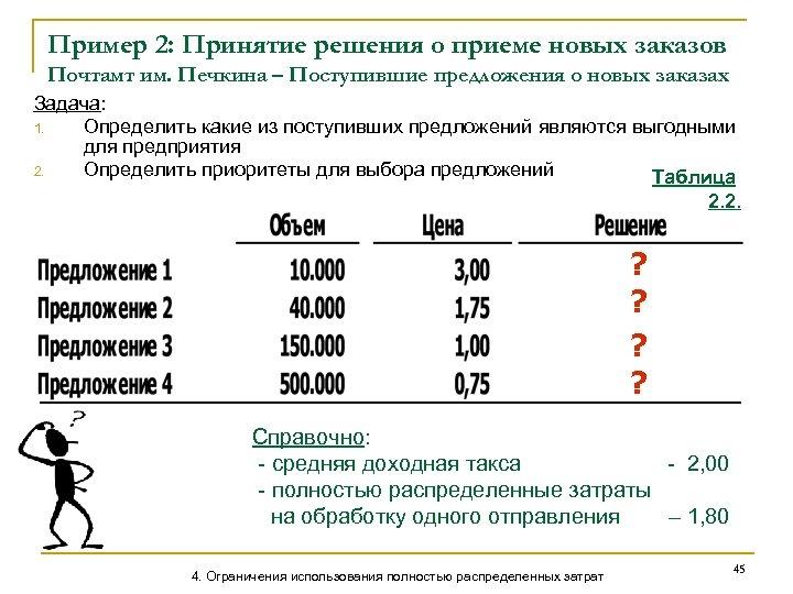 Пример 2: Принятие решения о приеме новых заказов Почтамт им. Печкина – Поступившие предложения