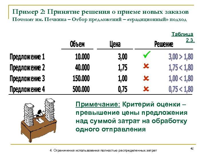 Пример 2: Принятие решения о приеме новых заказов Почтамт им. Печкина – Отбор предложений