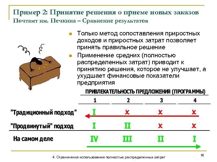 Пример 2: Принятие решения о приеме новых заказов Почтамт им. Печкина – Сравнение результатов