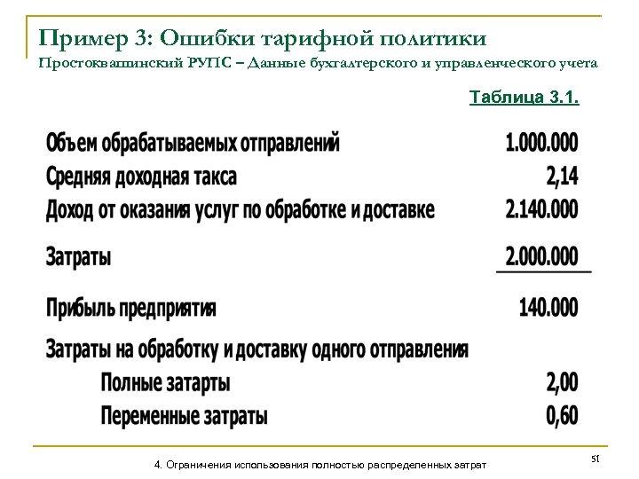 Пример 3: Ошибки тарифной политики Простоквашинский РУПС – Данные бухгалтерского и управленческого учета Таблица
