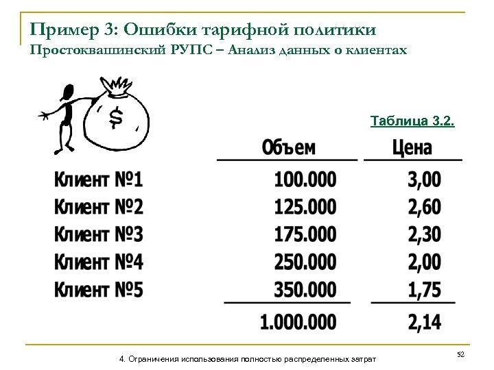 Пример 3: Ошибки тарифной политики Простоквашинский РУПС – Анализ данных о клиентах Таблица 3.