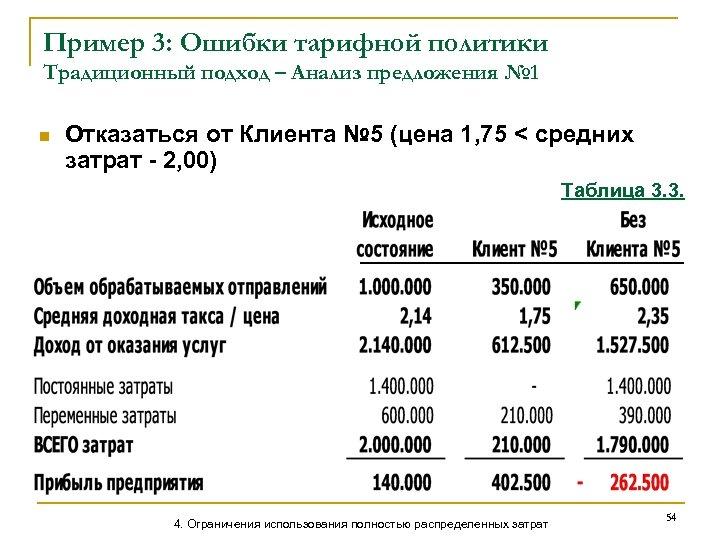 Пример 3: Ошибки тарифной политики Традиционный подход – Анализ предложения № 1 n Отказаться