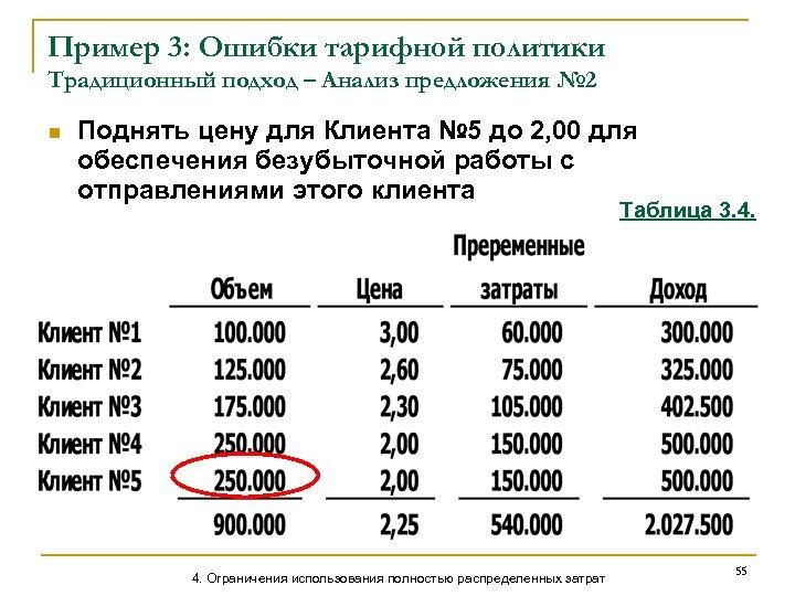 Пример 3: Ошибки тарифной политики Традиционный подход – Анализ предложения № 2 n Поднять