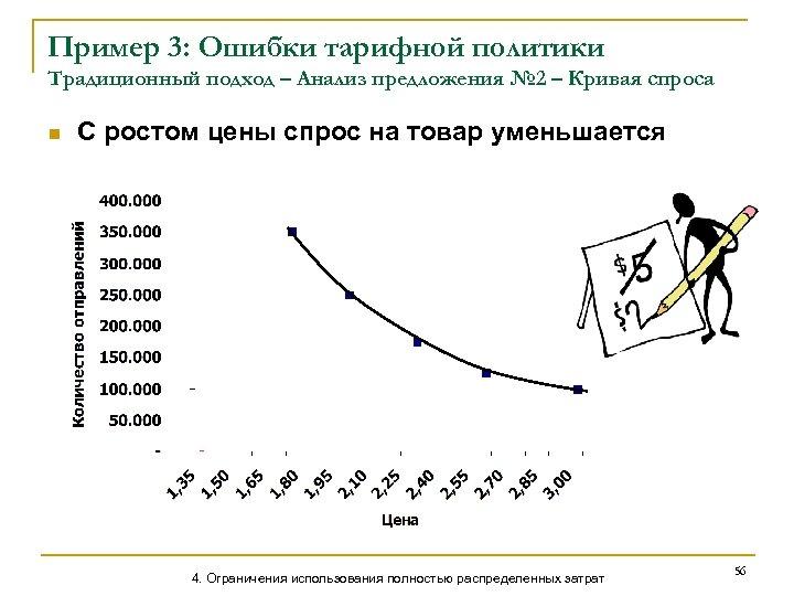 Пример 3: Ошибки тарифной политики Традиционный подход – Анализ предложения № 2 – Кривая