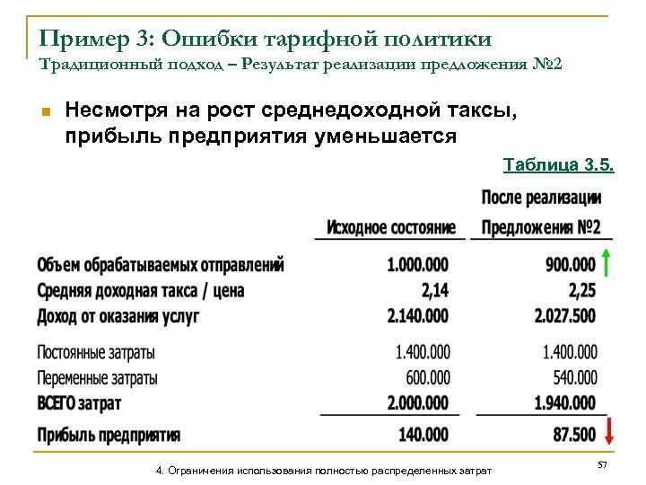 Пример 3: Ошибки тарифной политики Традиционный подход – Результат реализации предложения № 2 n